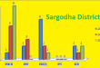 Punjab Assembly Sargodha District Graph of Political Parties Seats in Elections 2002, 2008, 2013