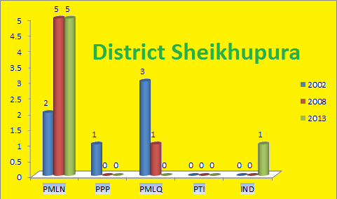 Punjab Assembly Sheikhupura District Graph of Political Parties Seats in Elections 2002, 2008, 2013