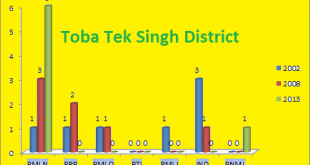 Punjab Assembly Toba Tek Singh District Graph of Political Parties Seats in Elections 2002, 2008, 2013