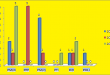 Punjab Assembly Vehari District Graph of Political Parties winning MPA Seats in Elections 2002, 2008, 2013