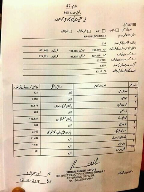 Official Result NA-154 LODHRAN By Election Dated 12-02-2018