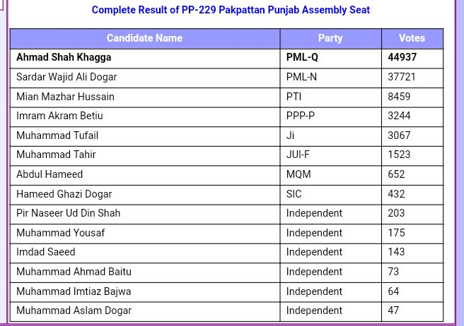 3 Punjab Assembly MPAs Join PTI from Faisalabad, Pakpattan and Layyah