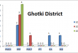 Sindh Assembly Ghotki District Graph of Political Parties MPA Seats Won in Elections 2002, 2008, 2013