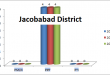 Sindh Assembly Jacobabad District Graph of Political Parties MPA Seats Won in Elections 2002, 2008, 2013