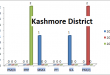 Sindh Assembly Kashmore District Graph of Political Parties MPA Seats Won in Elections 2002, 2008, 2013