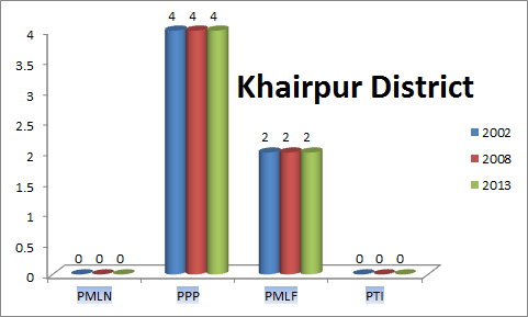 Sindh Assembly Khairpur District Graph of Political Parties MPA Seats Won in Elections 2002, 2008, 2013