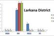 Sindh Assembly Larkana District Graph of Political Parties MPA Seats Won in Elections 2002, 2008, 2013