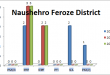 Sindh Assembly Naushehro Feroze District Graph of Political Parties MPA Seats Won in Elections 2002, 2008, 2013