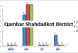 Sindh Assembly Qambar Shahdadkot District Graph of Political Parties MPA Seats Won in Elections 2002, 2008, 2013