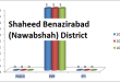 Sindh Assembly Shaheed Benazirabad (Nawabshah) District Graph of Political Parties MPA Seats Won in Elections 2002, 2008, 2013
