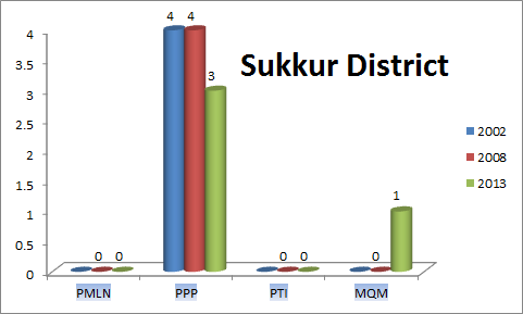 Sindh Assembly Sukkur District Graph of Political Parties MPA Seats Won in Elections 2002, 2008, 2013