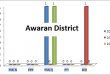 Balochistan Assembly Awaran District Graph of Political Parties MPA Seats Won in Elections 2002, 2008, 2013