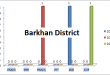 Balochistan Assembly Barkhan District Graph of Political Parties MPA Seats Won in Elections 2002, 2008, 2013