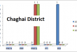 Balochistan Assembly Chagai District Graph of Political Parties MPA Seats Won in Elections 2002, 2008, 2013