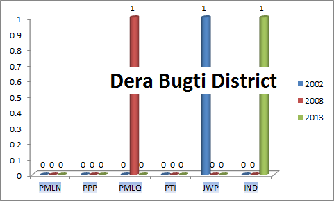 Balochistan Assembly Dera Bugti District Graph of Political Parties MPA Seats Won in Elections 2002, 2008, 2013