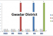 Balochistan Assembly Gwadar District Graph of Political Parties MPA Seats Won in Elections 2002, 2008, 2013