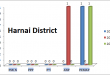 Balochistan Assembly Harnai District Graph of Political Parties MPA Seats Won in Elections 2002, 2008, 2013