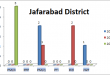 Balochistan Assembly Jafarabad District Graph of Political Parties MPA Seats Won in Elections 2002, 2008, 2013