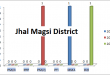Balochistan Assembly Jhal Magsi District Graph political Parties MPA Seats Won in Elections 2002, 2008, 2013