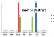 Balochistan Assembly Kachhi District Graph of Political Parties MPA Seats Won in Elections 2002, 2008, 2013