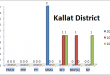 Balochistan Assembly Kallat District Graph of Political Parties MPA Seats Won in Elections 2002, 2008, 2013