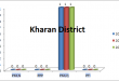 Balochistan Assembly Kharan District Graph of Political Parties MPA Seats Won in Elections 2002, 2008, 2013