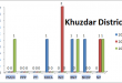 Balochistan Assembly Khuzdar District Graph of Political Parties MPA Seats Won in Elections 2002, 2008, 2013