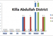 Balochistan Assembly Killa Abdullah District Graph of Political Parties MPA Seats Won in Elections 2002, 2008, 2013