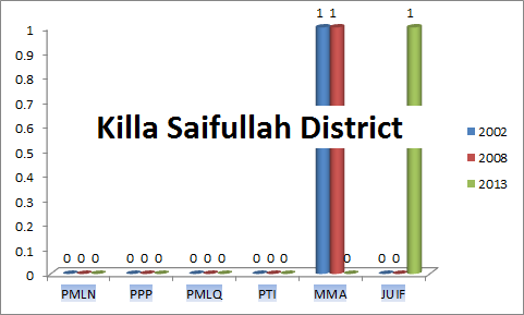 Balochistan Assembly Killa Saifullah District Graph of Political Parties MPA Seats Won in Elections 2002, 2008, 2013