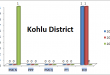 Balochistan Assembly Kohlu District Graph of Political Parties MPA Seats Won in Elections 2002, 2008, 2013