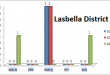 Balochistan Assembly Lasbella District Graph of Political Parties MPA Seats Won in Elections 2002, 2008, 2013