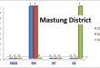 Balochistan Assembly Mastung District Graph of Political Parties MPA Seats Won in Elections 2002, 2008, 2013