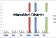 Balochistan Assembly Musakhel District Graph of Political Parties MPA Seats Won in Elections 2002, 2008, 2013