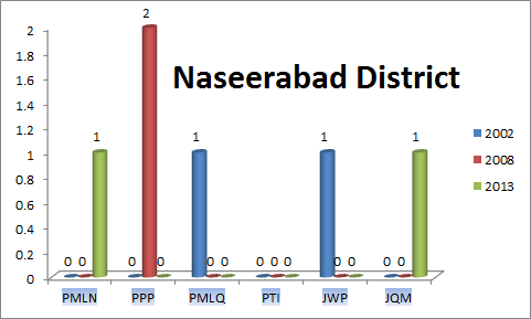 Balochistan Assembly Nasirabad District Graph of Political Parties MPA Seats Won in Elections 2002, 2008, 2013
