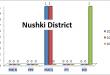 Balochistan Assembly Nushki District Graph of Political Parties MPA Seats Won in Elections 2002, 2008, 2013