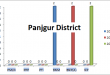 Balochistan Assembly Panjgur District Graph of Political Parties MPA Seats Won in Elections 2002, 2008, 2013