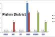 Balochistan Assembly Pishin District Graph of Political Parties MPA Seats Won in Elections 2002, 2008, 2013