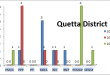 Balochistan Assembly Quetta District Graph of Political Parties MPA Seats Won in Elections 2002, 2008, 2013