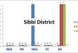 Balochistan Assembly Sibbi District Graph of Political Parties MPA Seats Won in Elections 2002, 2008, 2013