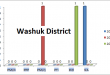 Balochistan Assembly Washuk District Graph of Political Parties MPA Seats Won in Elections 2002, 2008, 2013