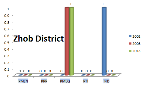 Balochistan Assembly Zhob District Graph of Political Parties MPA Seats Won in Elections 2002, 2008, 2013