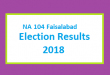 NA 104 Faisalabad Election Result 2018 - PMLN PTI PPP Candidate Votes Live Update