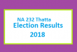 NA 232 Thatta Election Result 2018 - PMLN PTI PPP Candidate Votes Live Update