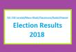 NA 258 Loralai-Musa Khail-Ziaratcum-Dukki-Harnai Election Result 2018 - PMLN PTI PPP Candidate Votes Live Update