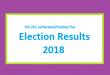 NA 261 Jaffarabad-Sohbat Pur Result 2018 - PMLN PTI PPP Candidate Votes Live Update