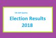 NA 264 Quetta Result 2018 - PMLN PTI PPP Candidate Votes Live Update
