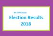 NA 269 Khuzdar Result 2018 - PMLN PTI PPP Candidate Votes Live Update