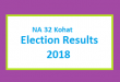 NA 32 Kohat Election Result 2018 - PMLN PTI PPP Candidate Votes Live Update
