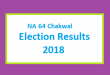 NA 64 Chakwal Election Result 2018 - PMLN PTI PPP Candidate Votes Live Update