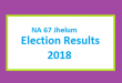 NA 67 Jhelum Election Result 2018 - PMLN PTI PPP Candidate Votes Live Update